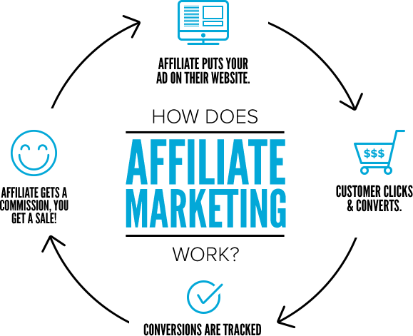 affiliate-marketing for dropshipping business
