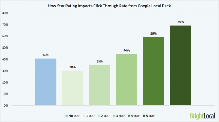 reviews-impact-chart