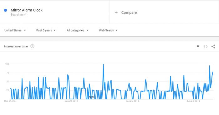 mirror-alarm-clock-statistic-line-graph