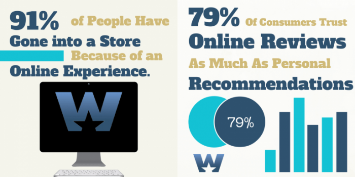 statistic-about-relationship-between-customer-behavior-and-reviews