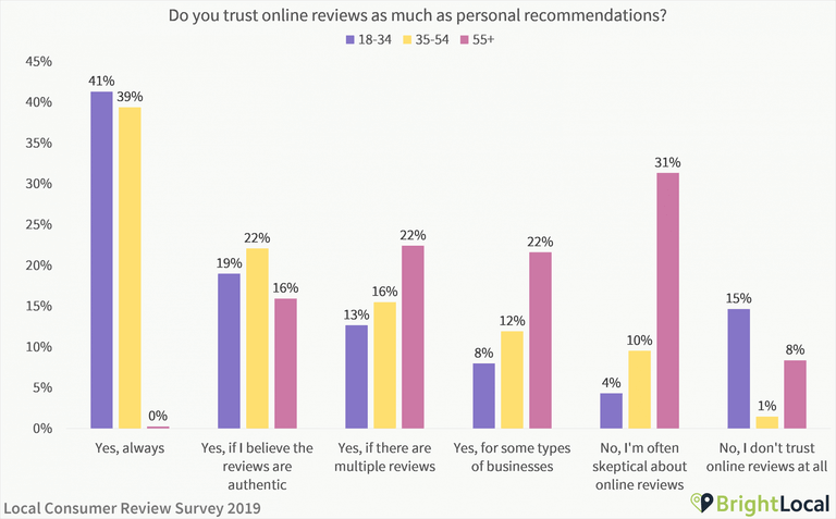 reviews-survey-brightlocal