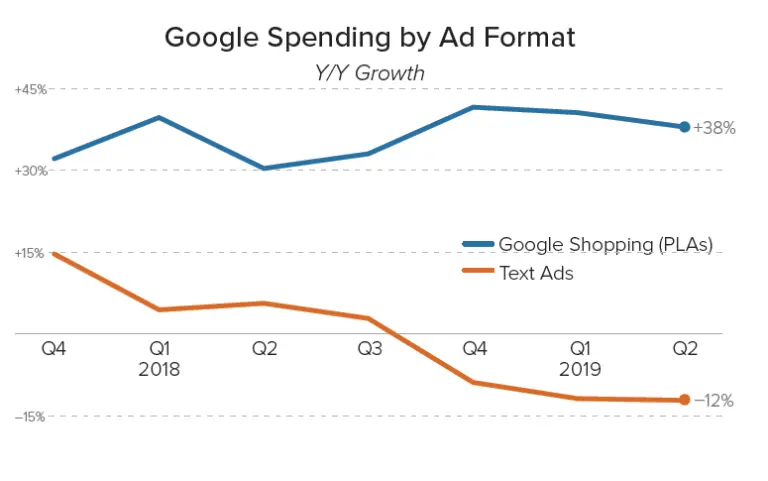 google-shopping-ads-spend