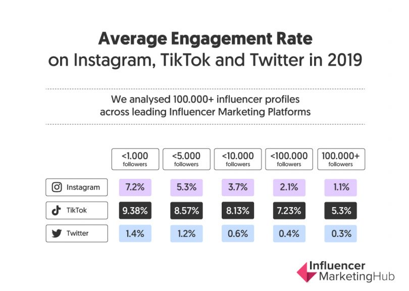 tiktok-compare-to-instagram-and-twitter-about-engagement-rate