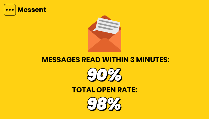 sms-marketing-has-incredible-open-rate-2020