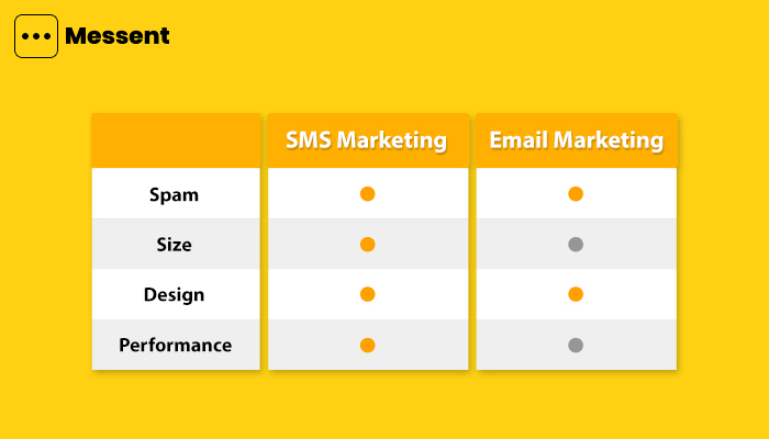 sms-marketing-vs-email-marketing-advantages-and-disadvanatges