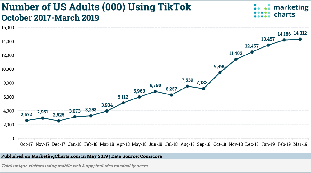 tiktok-audience-in-us-form-october-2017-to-march-2019