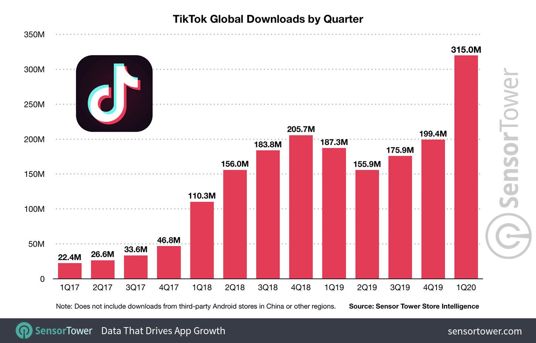 tiktok-market-research-chart-in-first-quarter-2020