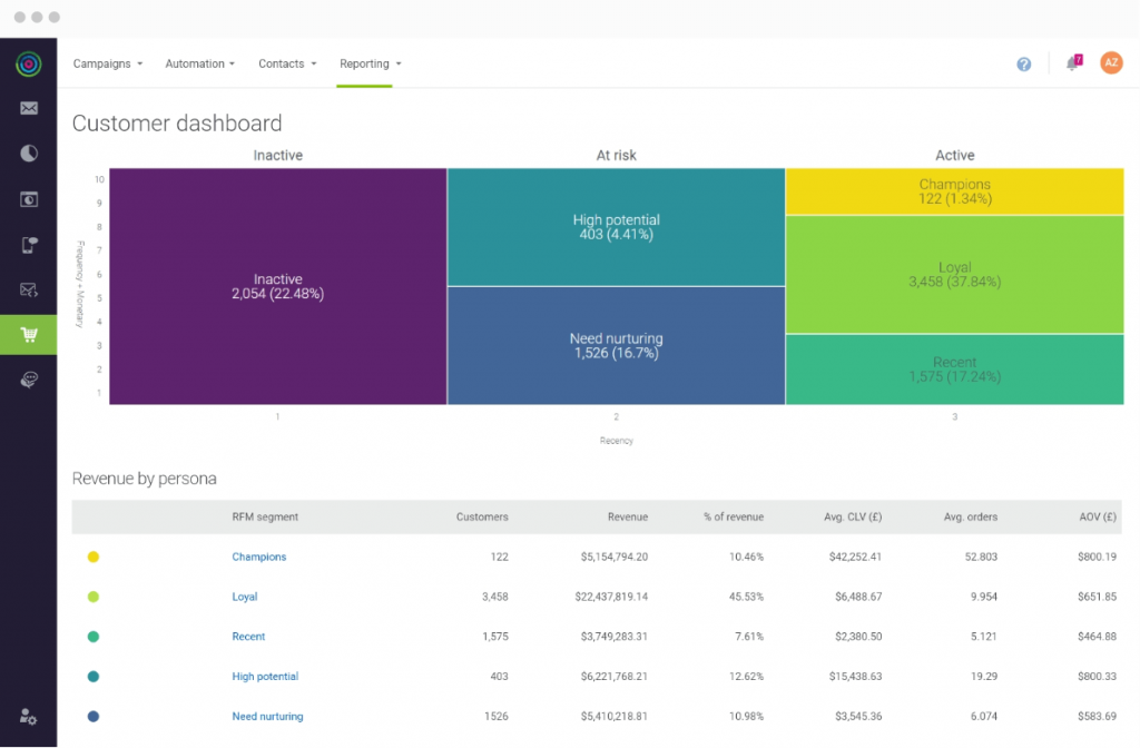 demo dotdigital in-app dashboard | Omnichannel Marketing Automation Platform
