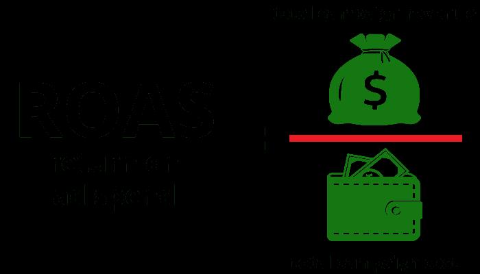 ROAS Formula In Business