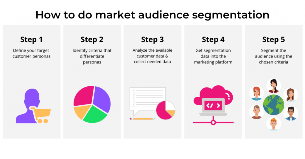 Target Audience Segment To Make Right Target