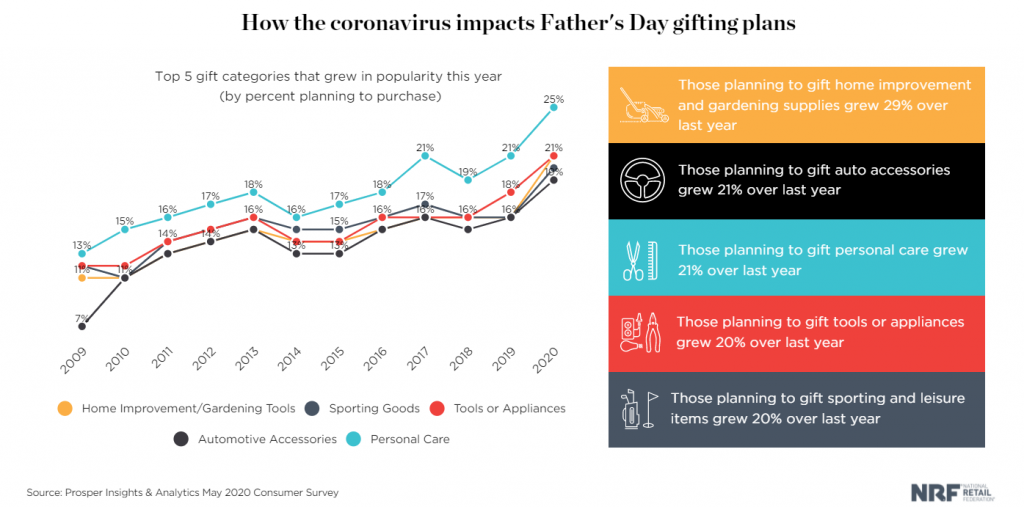 father's Day 2021 Promotion Ideas for Your Shopify Store