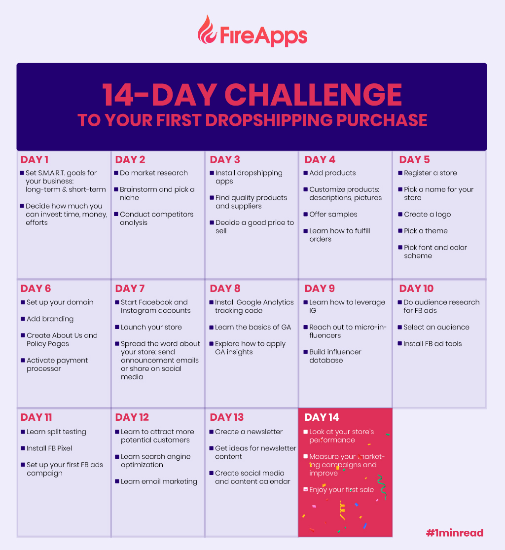 14-Day Challenge to your first dropshipping purchase