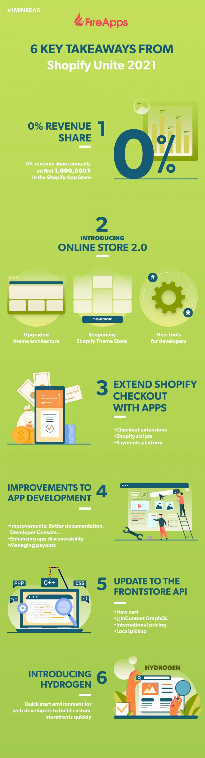 Infographic: 6 key takeaways from 2021 Shopify Unite