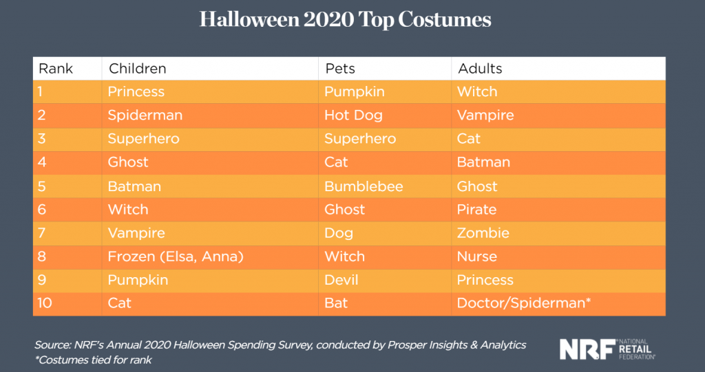Spooky Halloween Marketing Campaign Ideas for 2021