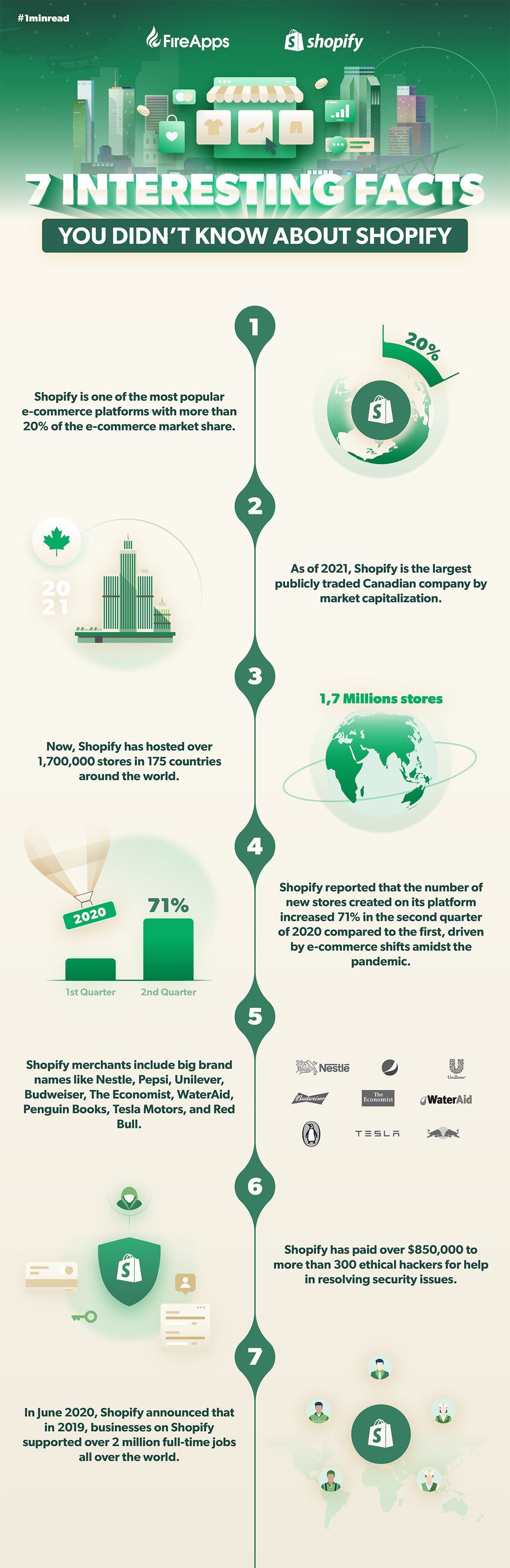 7-interesting-facts-about-shopify-you-didn't-know