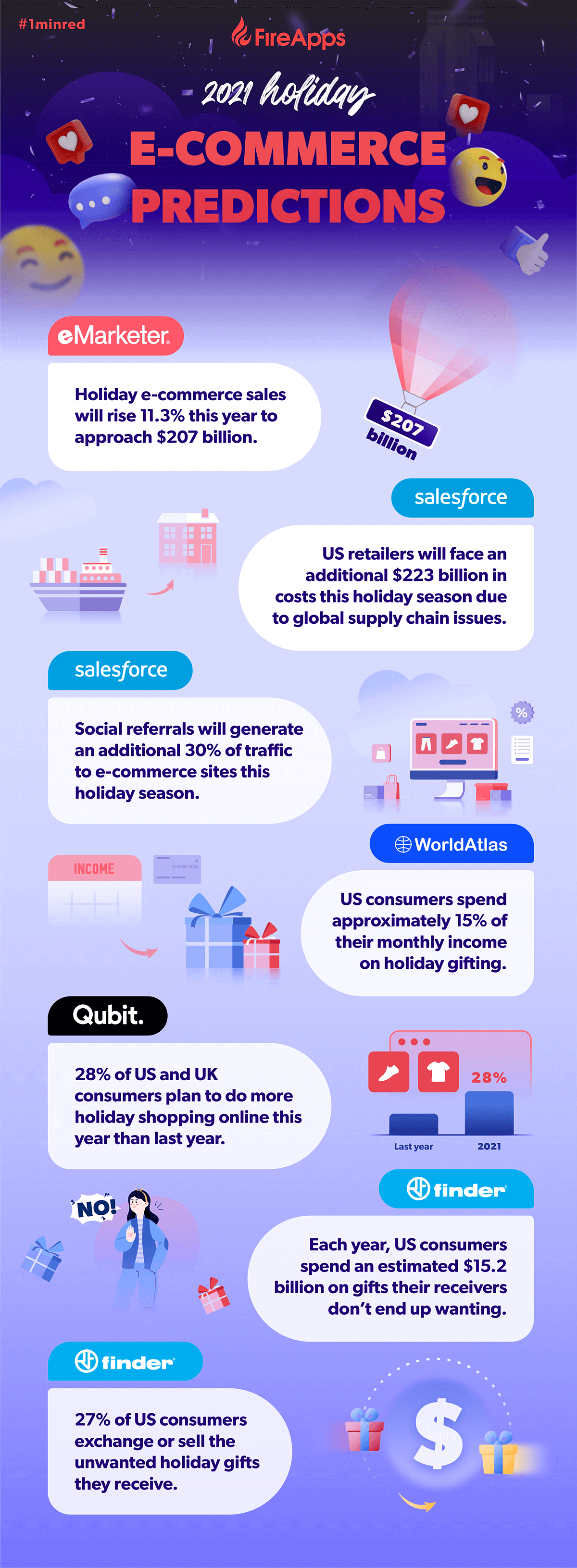 2021-holiday-e-commerce-predictions