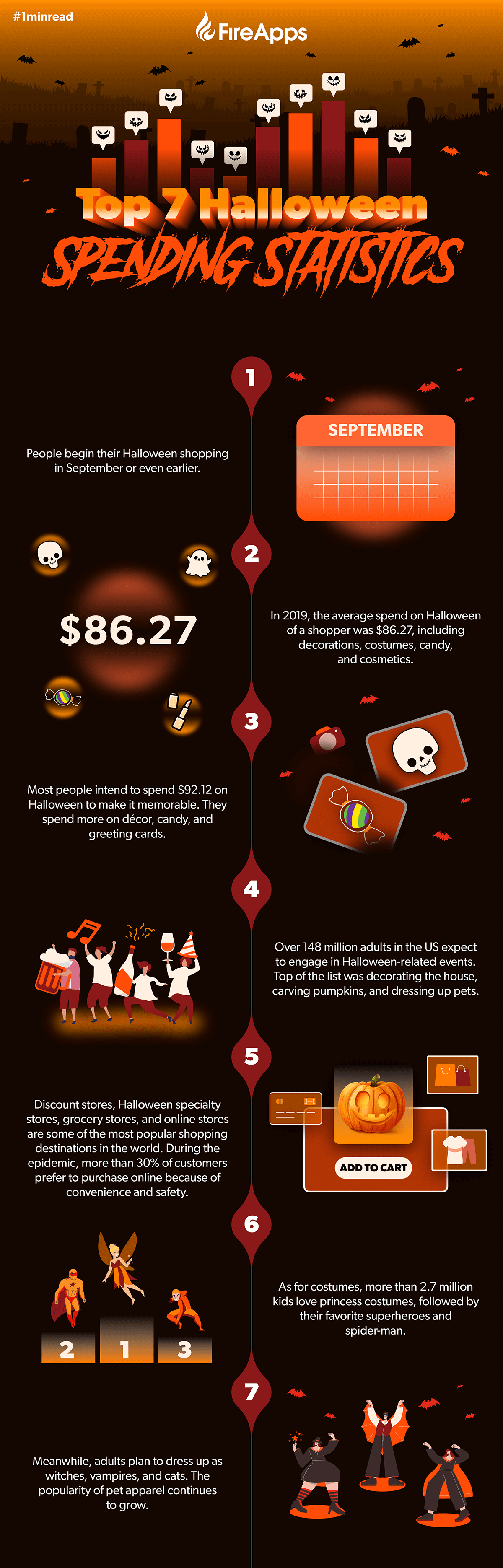 Infographic Top 7 Halloween Spending Statistics that sellers need to know